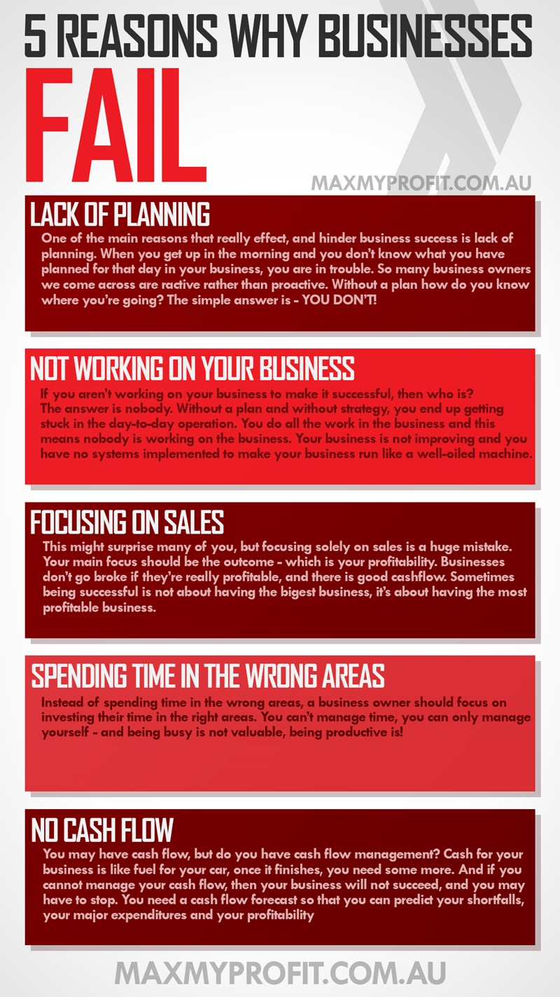 5 reasons why businesses fail