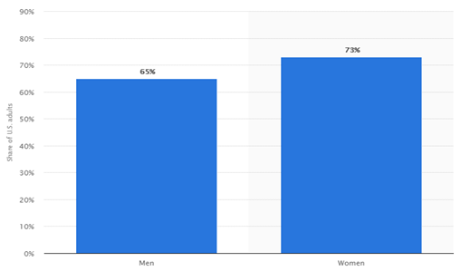 General gender use of social media